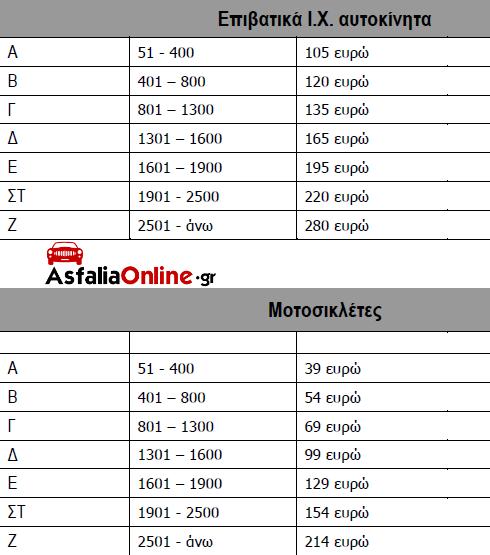 teli-metavivasis-adeias-kykloforias-aytokinitou-motosykletas